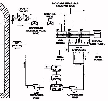 Diagram: Secondary Cooling System